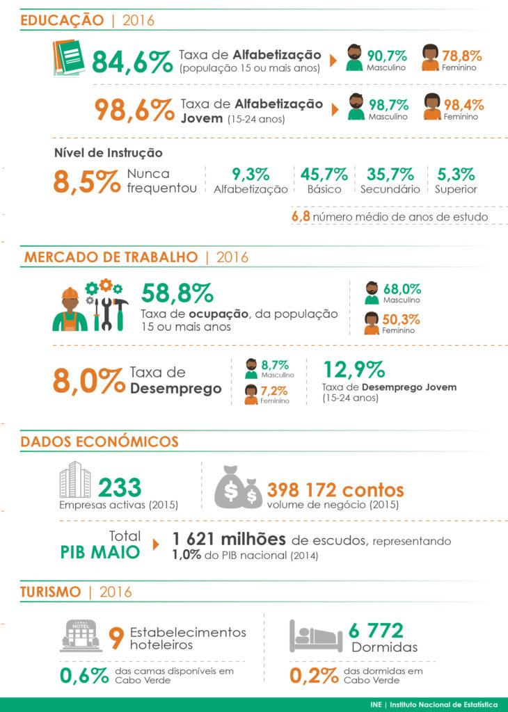 Dados Maio